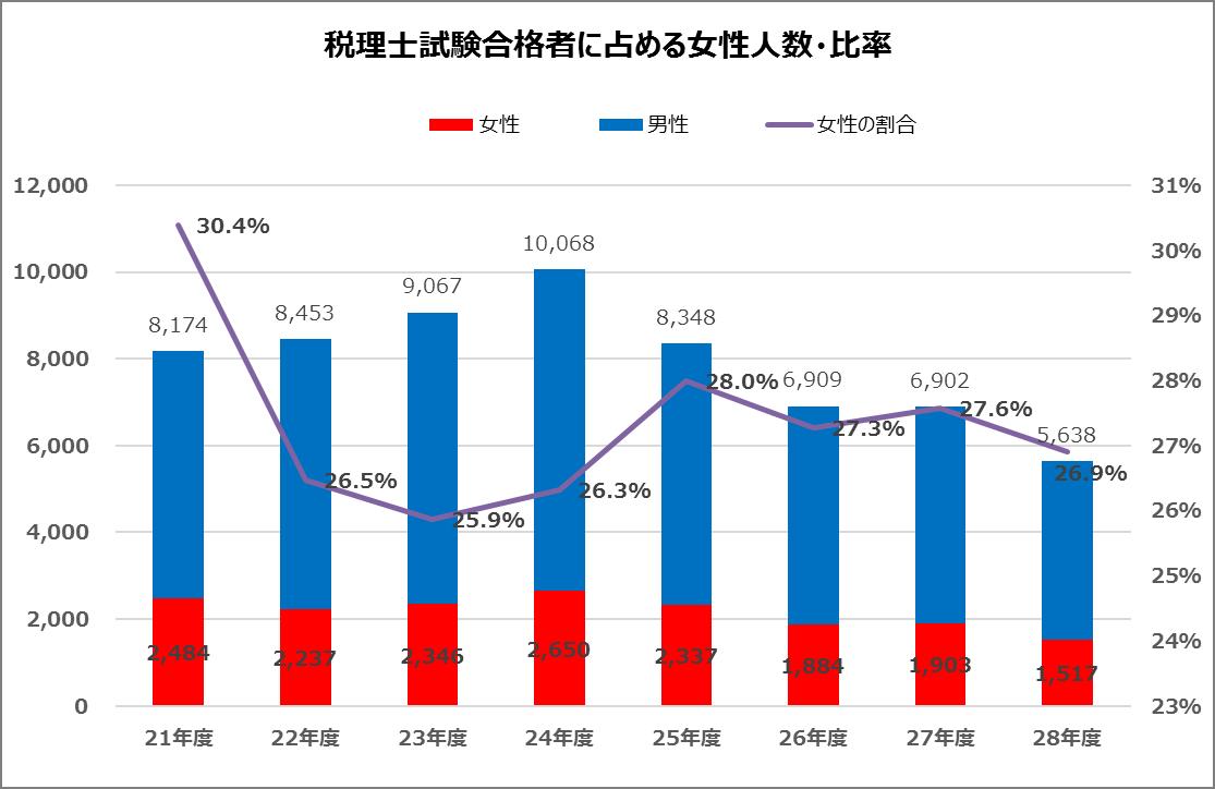 平成28年(2016年)税理士試験合格者に占める女性人数・比率