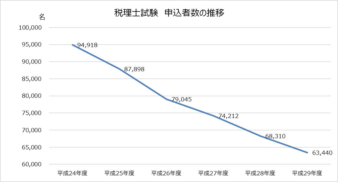 税理士試験申込者数_推移グラフ_2017年(平成29年)第67回