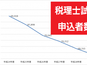 thumb_税理士試験申込者数_推移グラフ_2017年(平成29年)第67回