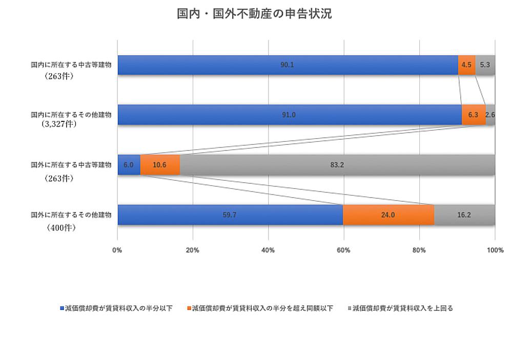 ハワイ不動産_節税スキーム_記事_グラフ