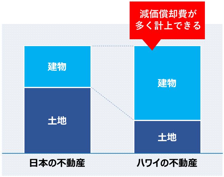 ハワイ不動産_節税スキーム_記事_図表2