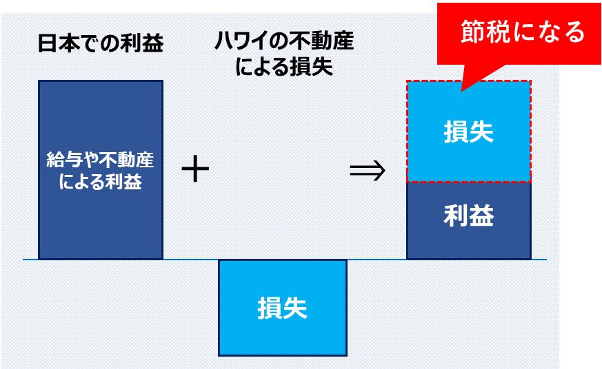 ハワイ不動産_節税スキーム_記事_図表3
