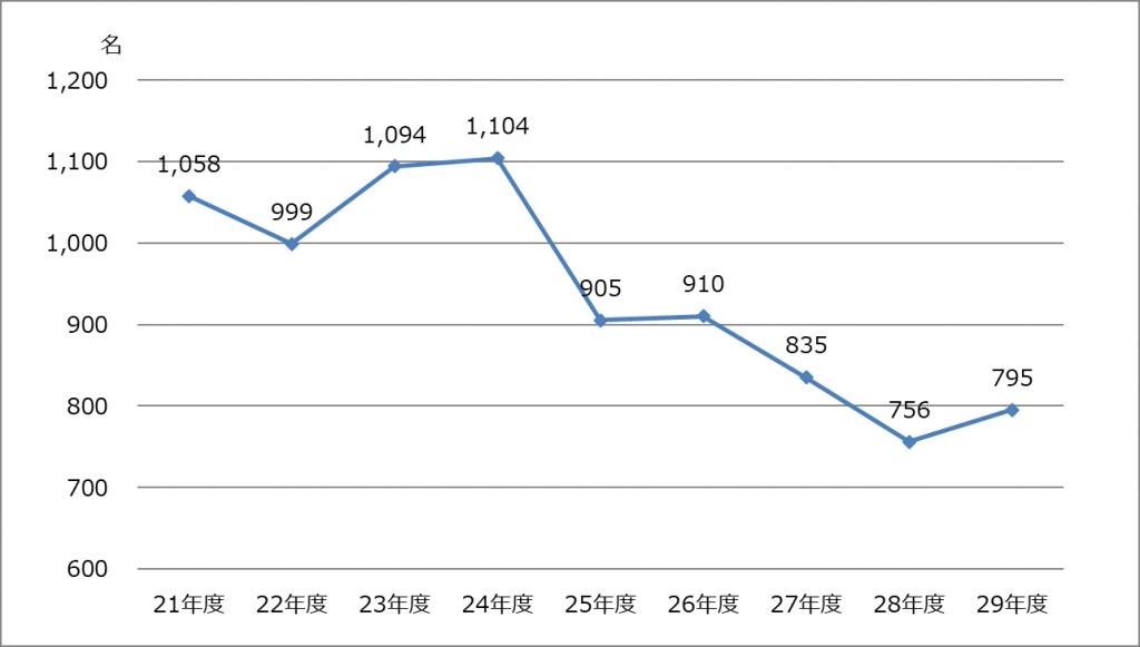 2017年度_税理士試験_官報合格者数推移