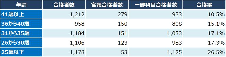 平成28年度(第66回)・税理士試験の年齢別合格者数・合格率