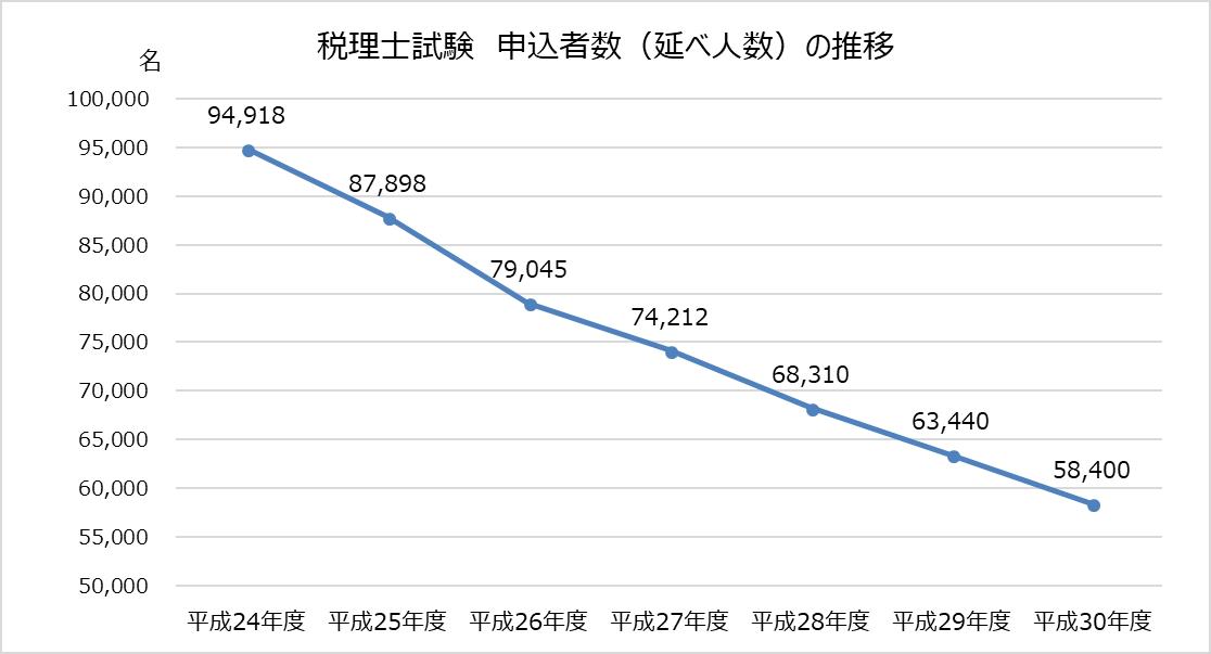 2018年度_税理士試験_申込者数推移