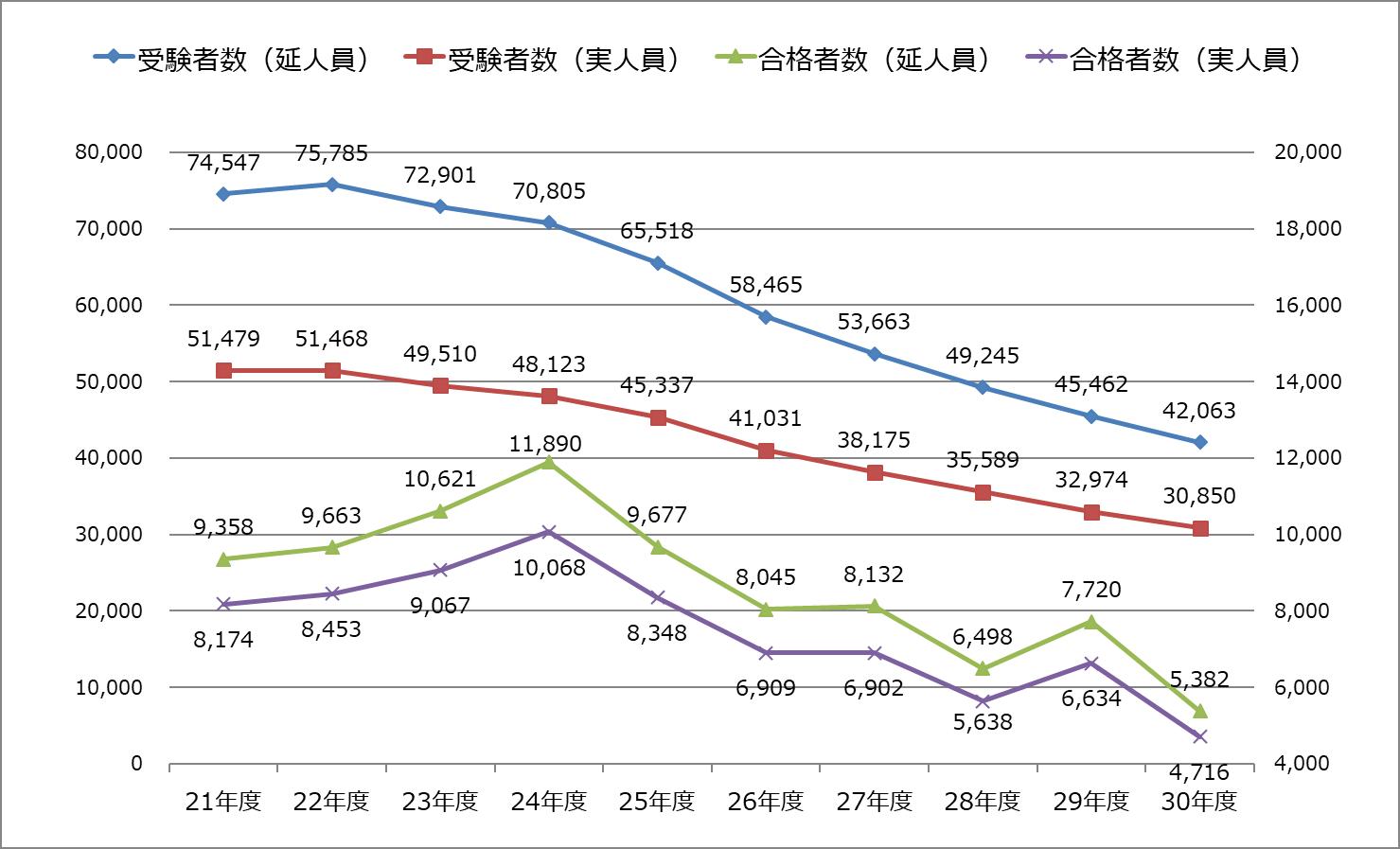 2018年度_税理士試験_受験者数・合格者数推移
