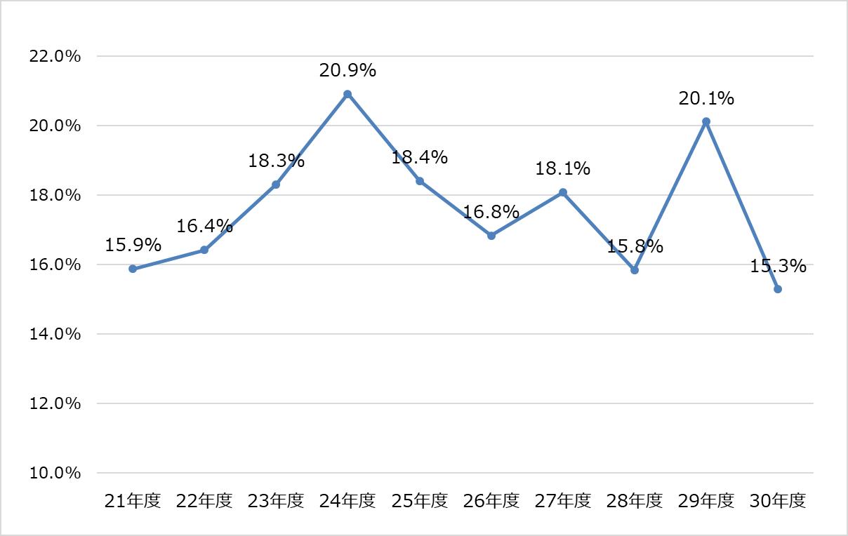 2018年度_税理士試験_合格率推移グラフ