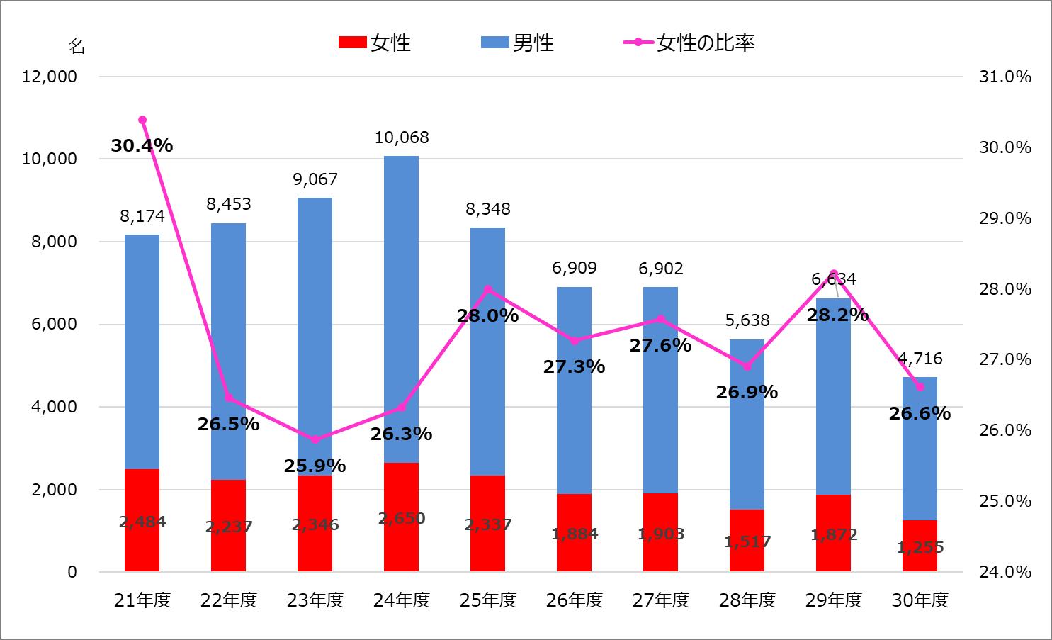 2018年度_税理士試験_女性人員数・比率推移