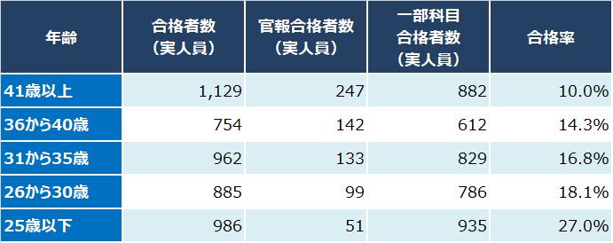 2018年度_税理士試験_年齢別_合格者数_合格率