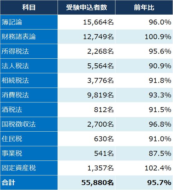 税理士試験_令和元年度_2019年_申込者数
