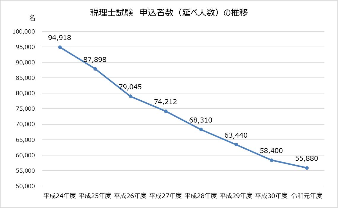 税理士試験_令和元年度_2019年_申込者数推移