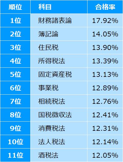 税理士試験_10年間の平均合格率ランキング_2019
