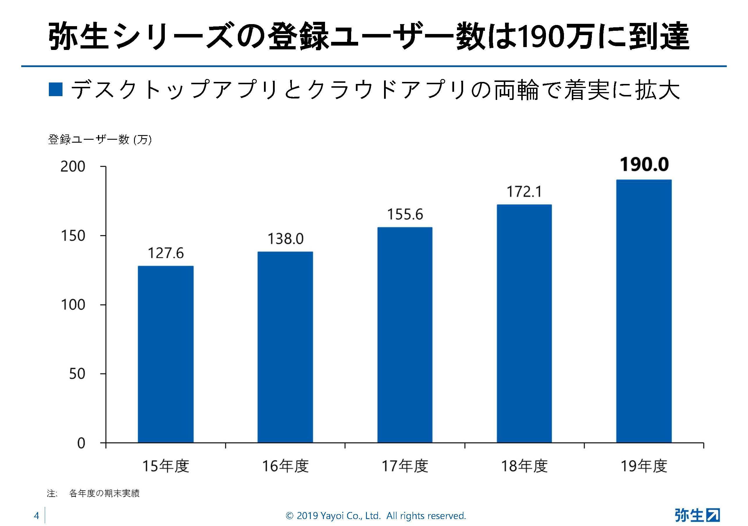 弥生シリーズの登録ユーザーは190万を突破