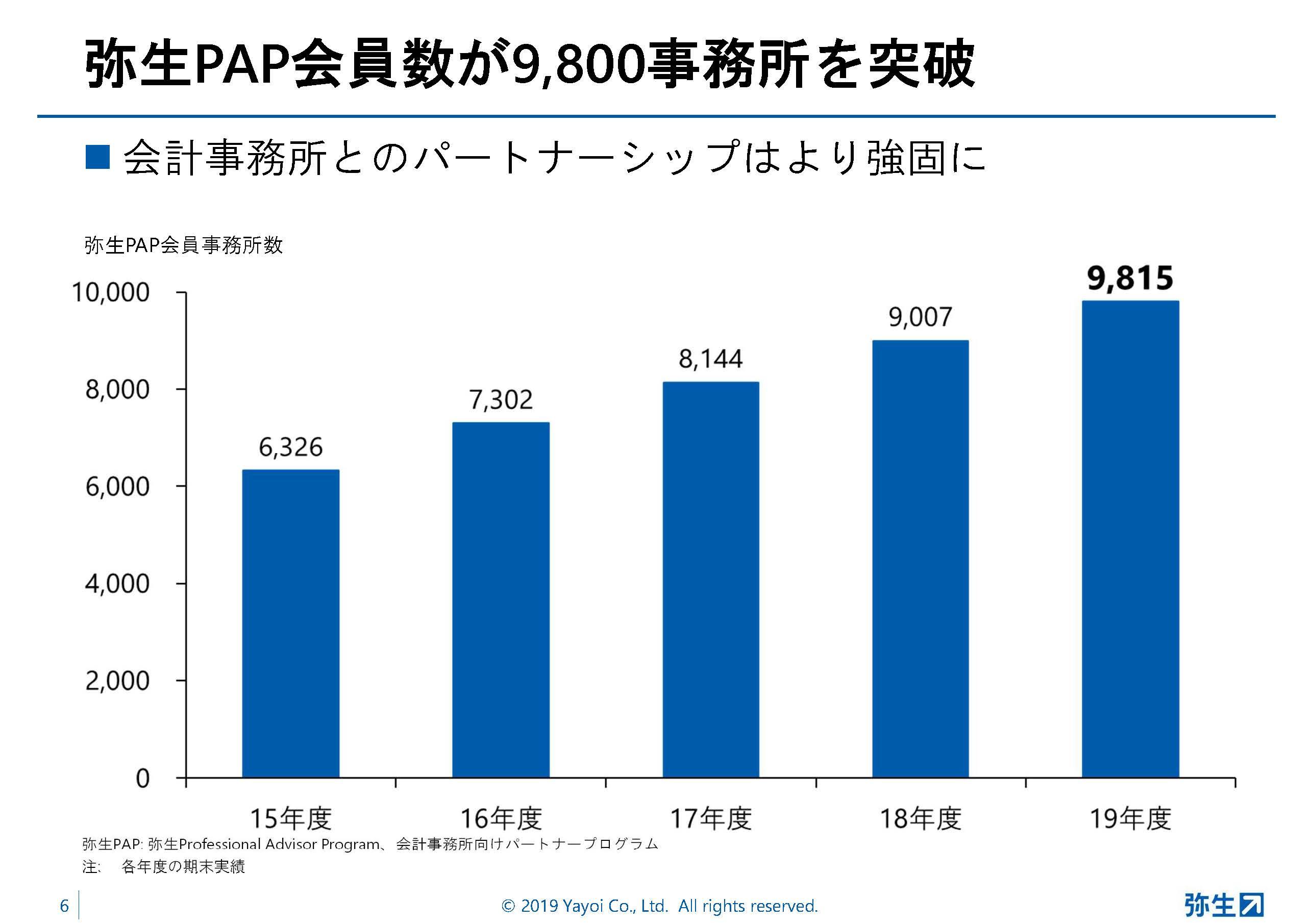 弥生PAP会員数は9,800事業者を突破
