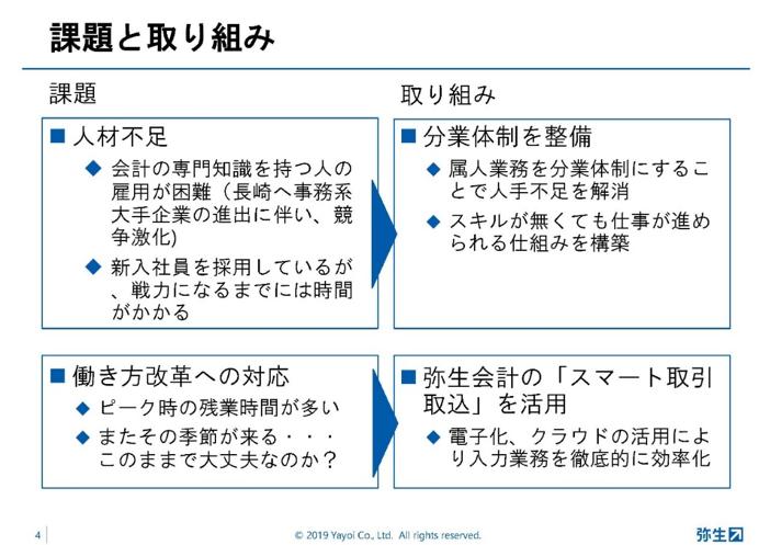 弥生PAPカンファレンス2019秋_後編_図14
