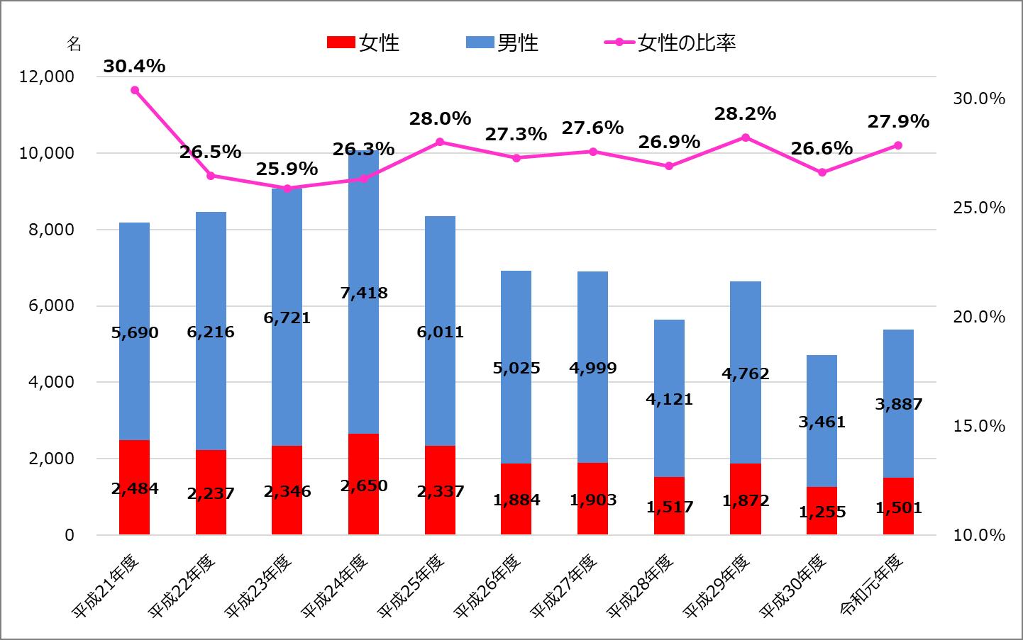 税理士試験_令和元年度_2019年_合格者に占める女性数・比率の推移