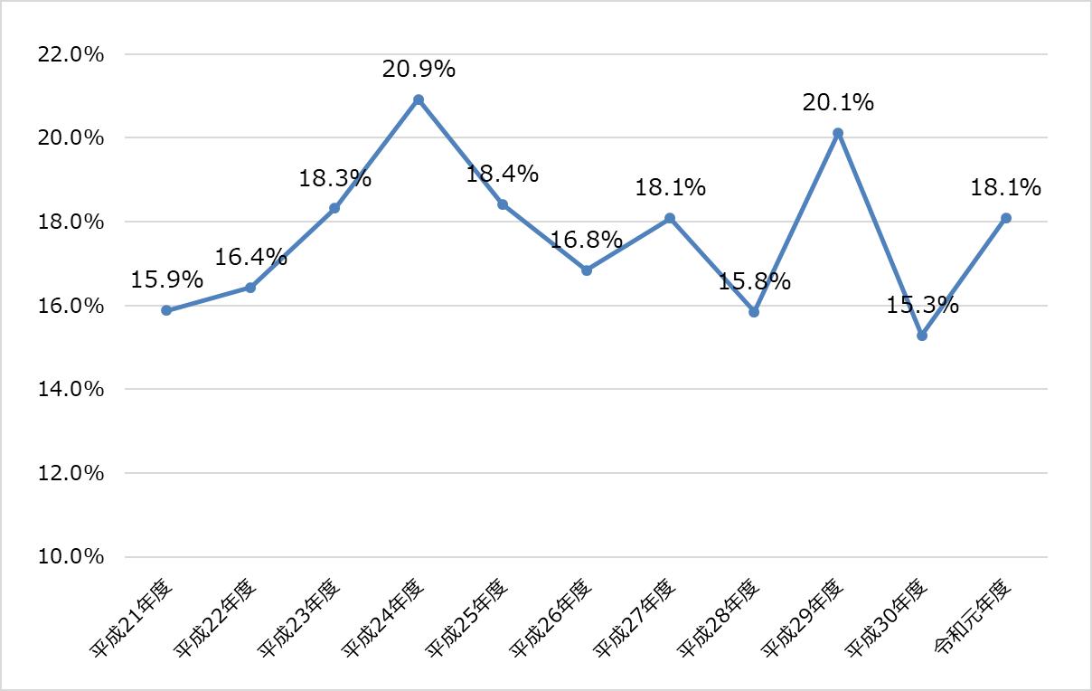 税理士試験_令和元年度_2019年_合格率推移
