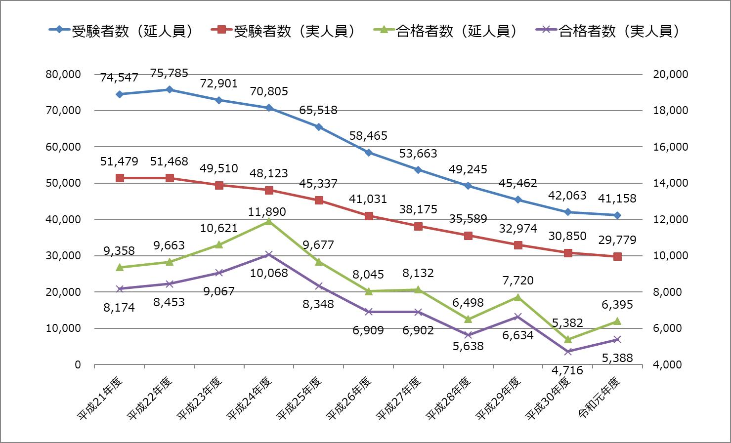 税理士試験_令和元年度_2019年_受験者数・合格者数推移