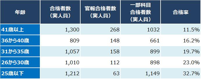 税理士試験_令和元年度_2019年_年齢別