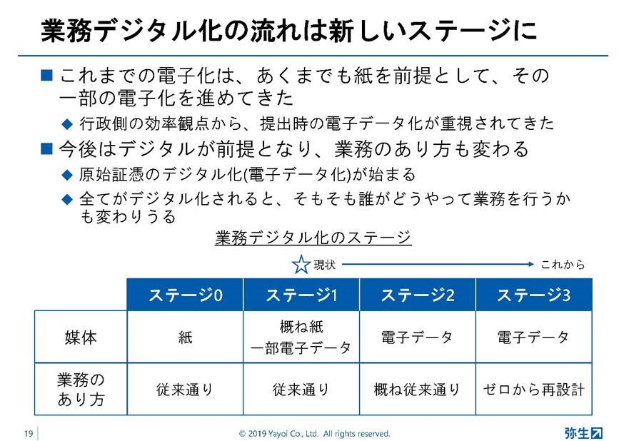 弥生PAPカンファレンス2019秋_前編_図1