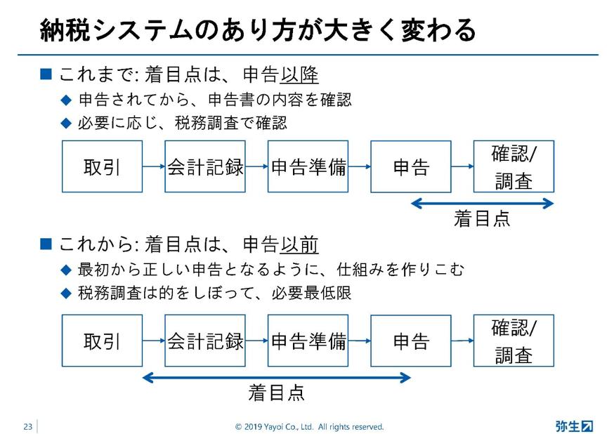 弥生PAPカンファレンス2019秋_前編_図2