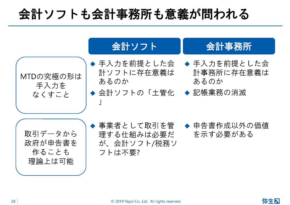 弥生PAPカンファレンス2019秋_前編_図6
