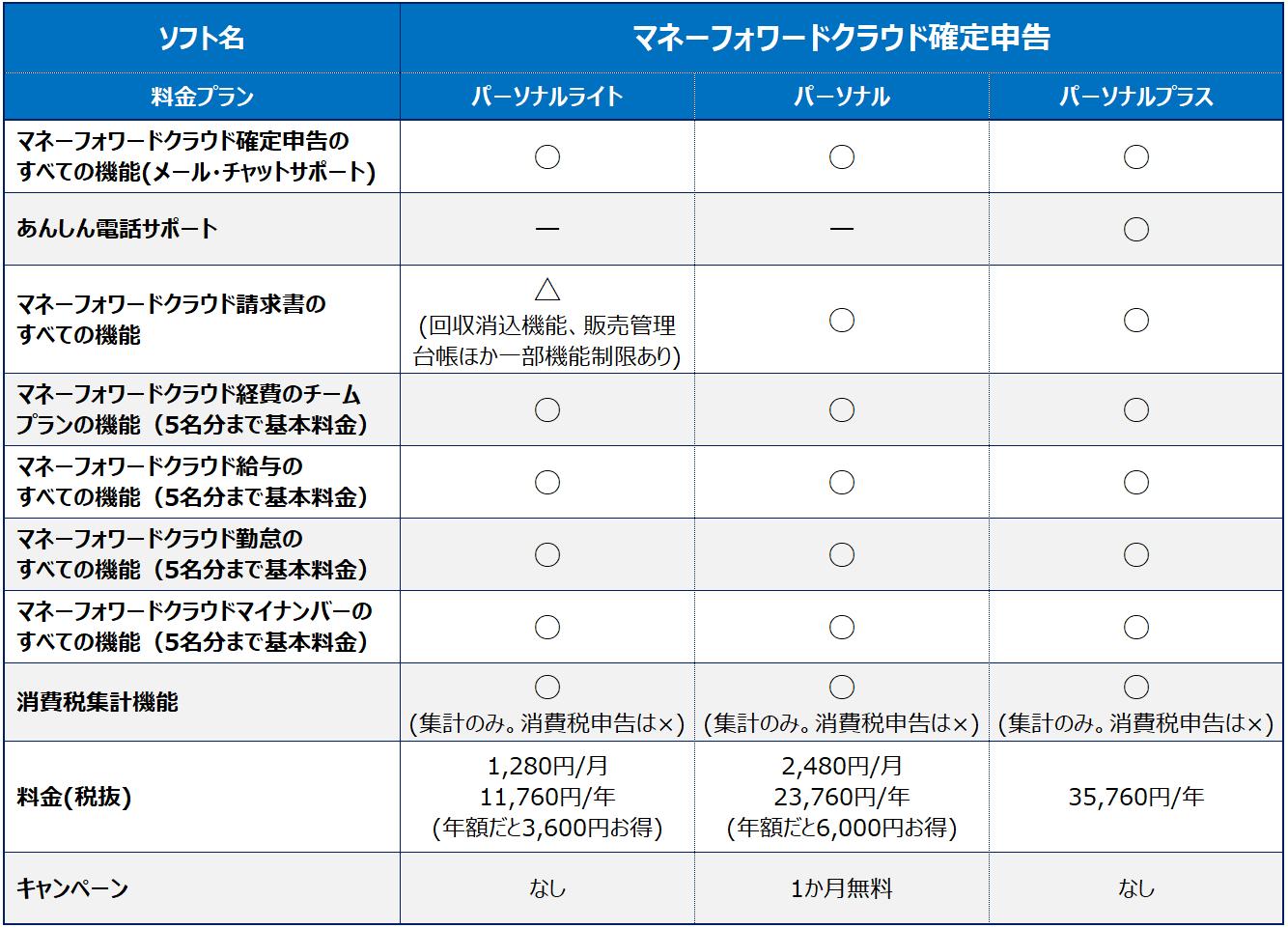 料金・機能_マネーフォワード_人気クラウド確定申告ソフトの違いは?上位3社(弥生、freee、MFクラウド)の料金・機能をまとめてみた