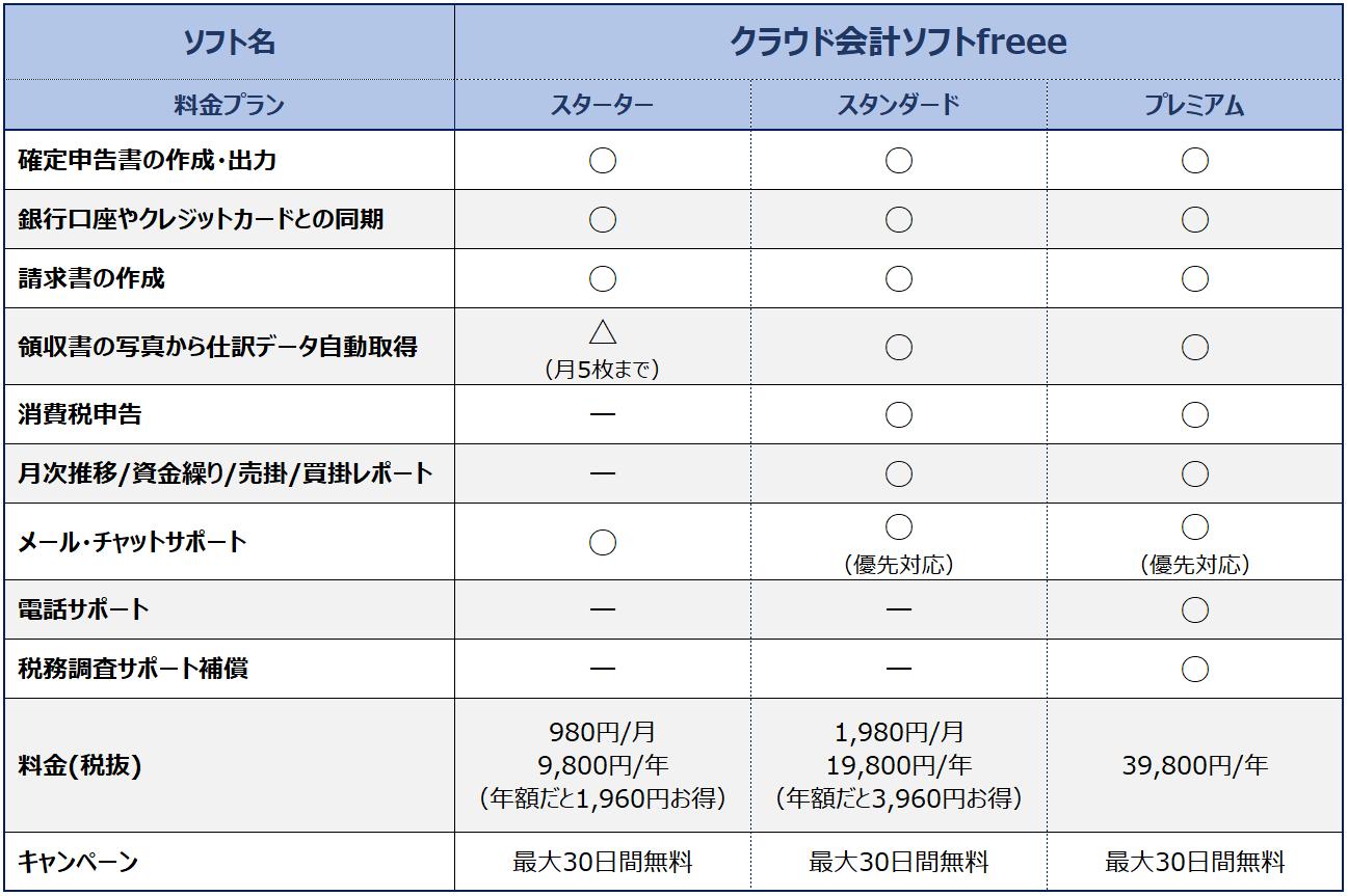 料金・機能_freee_人気クラウド確定申告ソフトの違いは?上位3社(弥生、freee、MFクラウド)の料金・機能をまとめてみた