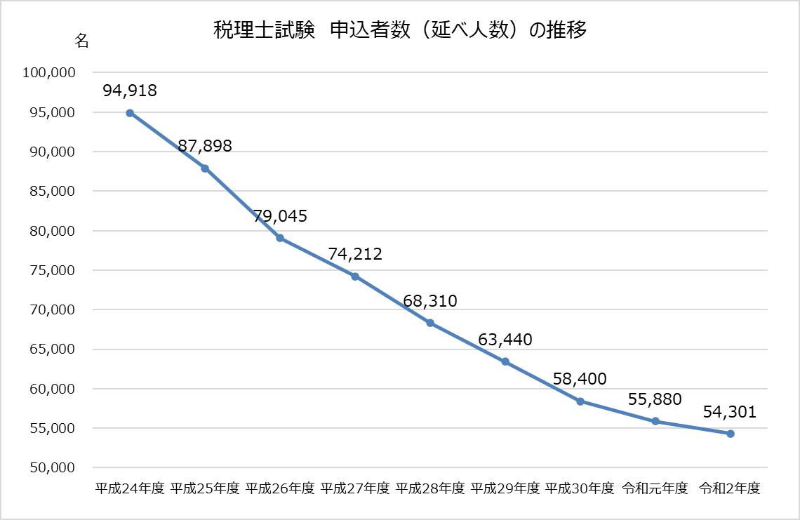 税理士試験_令和2年度_2020年_申込者数推移