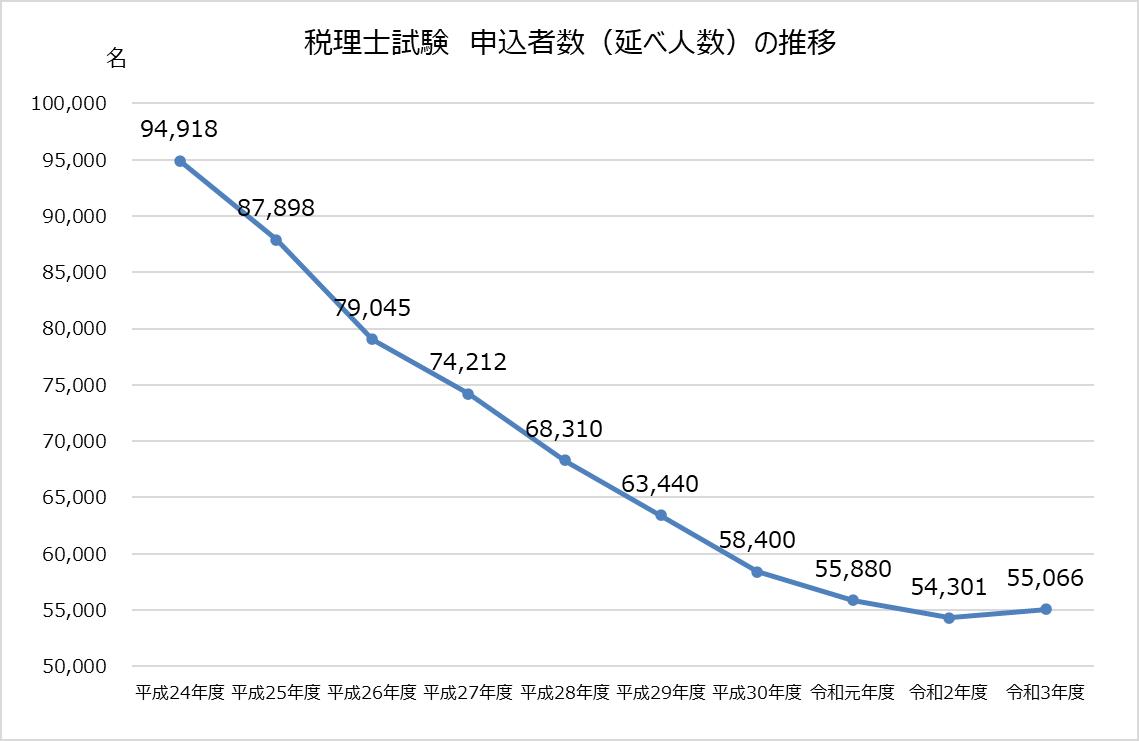 税理士試験_令和3年度_2021年_申込者数推移